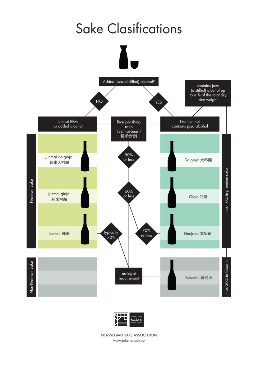 An easy to understand diagram of sake grades, types, and classifications by the Norwegian Sake Association